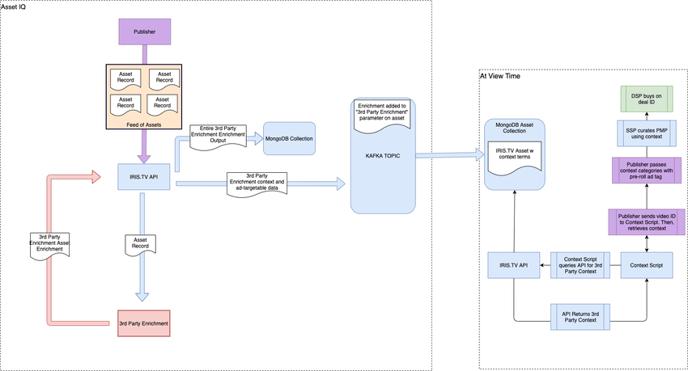 IRIS.TV Data Partner Integration Workflow